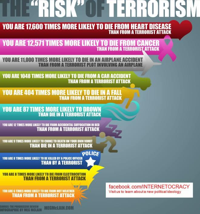 risk-of-terrorism